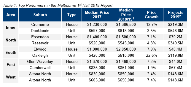 MEL Table 1. Top Performers in the Melbourne 1st Half 2019 Report.PNG