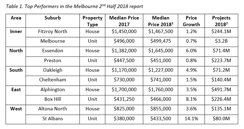 Table 1. Top Performers in the Melbourne 2nd Half 2018 report