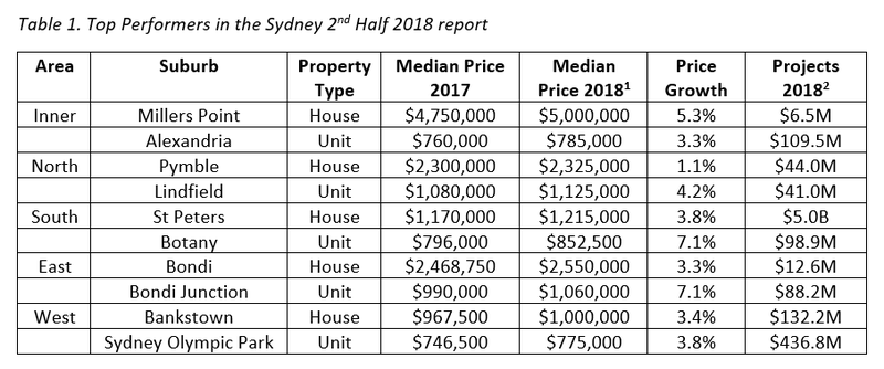 Table 1. Top Performers in the Sydney 2nd Half 2018 report