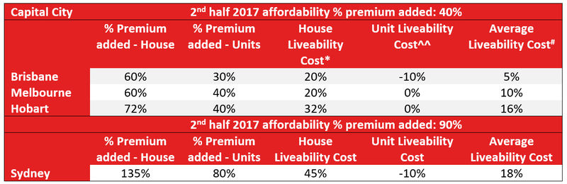 Affordability vs Liveability