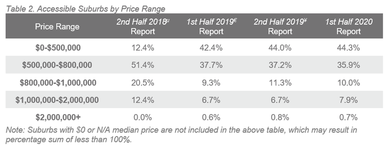 BNE Table 2. Accessible Suburbs by Price Range.PNG