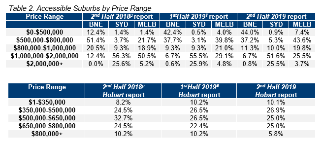 Table 2. Accessible Suburbs by Price Range.PNG