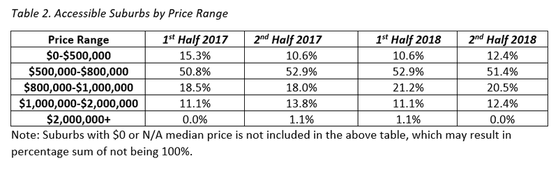 Table 2. Accessible Suburbs by Price Range BNE