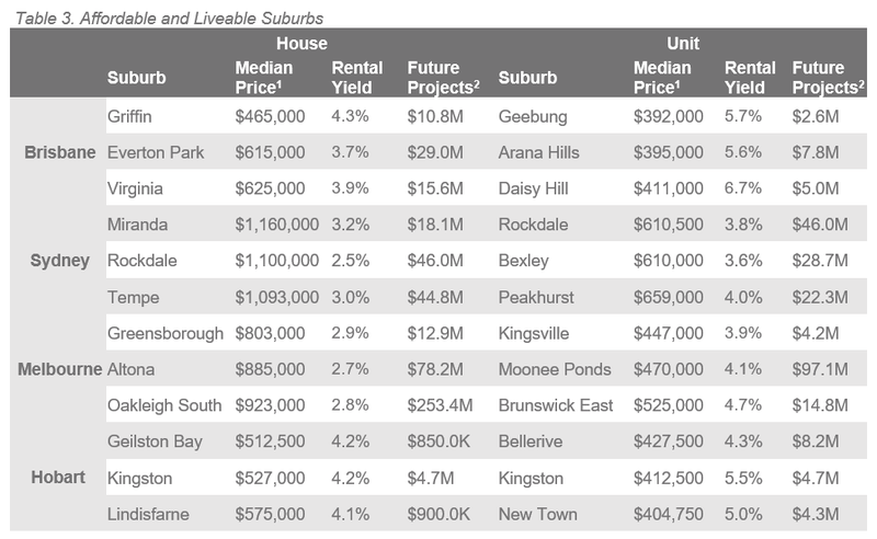 Natl Table 3. Affordable and Liveable Suburbs.PNG