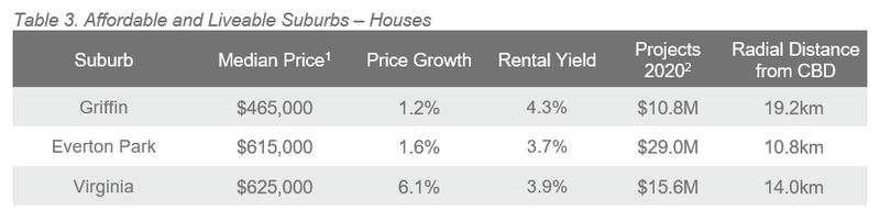 BNE Table 3. Affordable and Liveable Suburbs – Houses.PNG