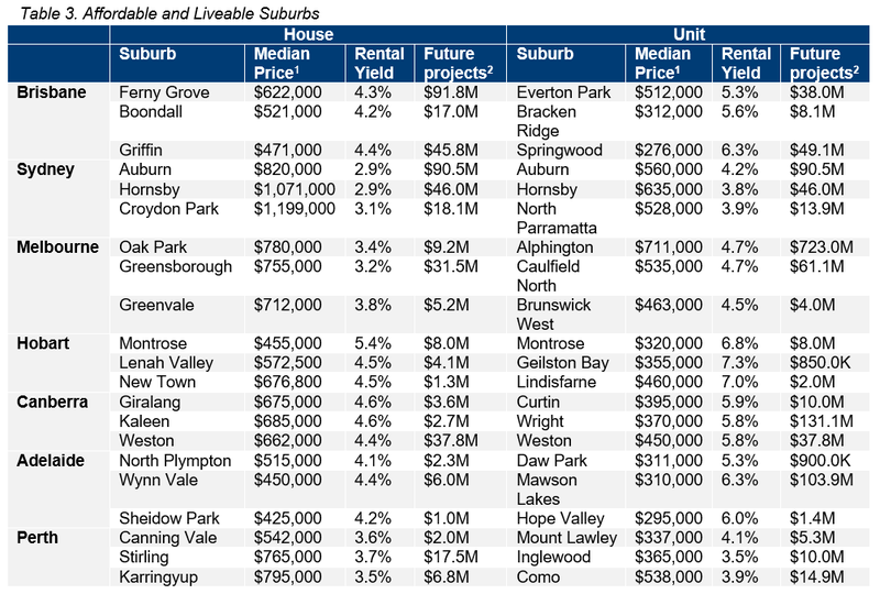 Table 3. Affordable and Liveable Suburbs.PNG