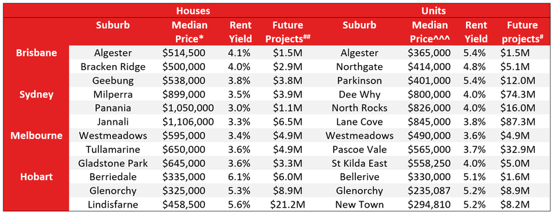 Affordable & Liveable Property Hotspots