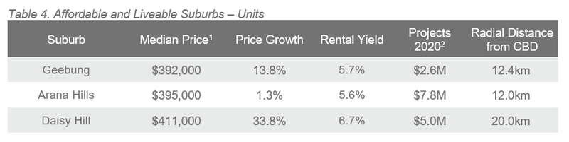 BNE Table 4. Affordable and Liveable Suburbs – Units.PNG