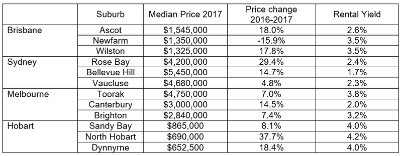 Top 3 Highest Priced Suburbs Australia