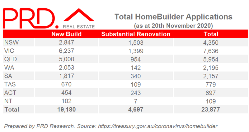 Total HomeBuilder Applications