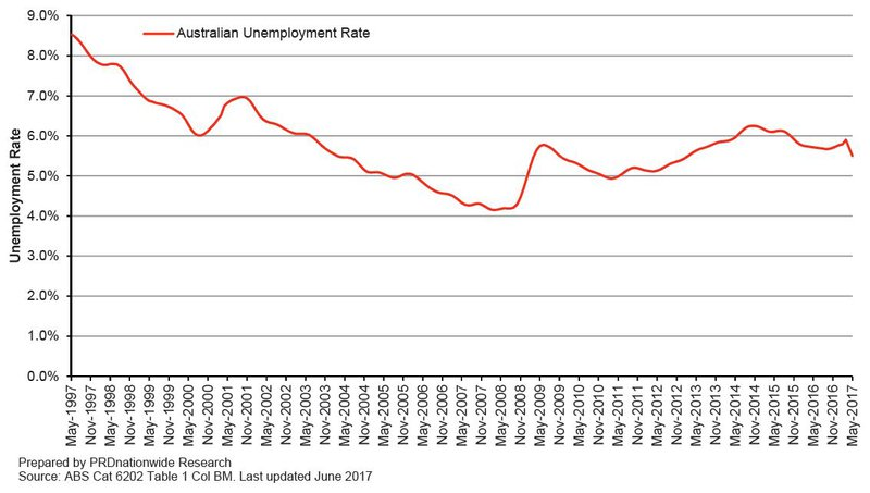 Unemployment Rate - PRD.JPG