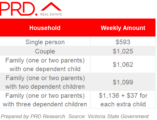 weekly income limits for government bond loans VIC